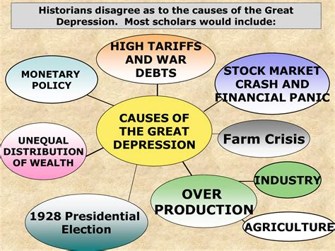 Causes Of The Great Depression Essay by 1930s Great Depression Hairstyles