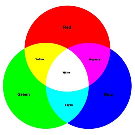 color color diagram colored diagram 28 images file venn diagram for