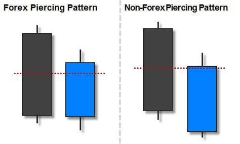 trading piercing pattern trading the bullish piercing candlestick pattern fx day job