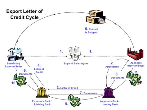 Export Import Bank Letter Of Credit cycle of lc