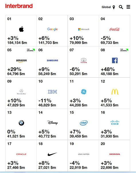 top 20 most valuable brands in the world 2017