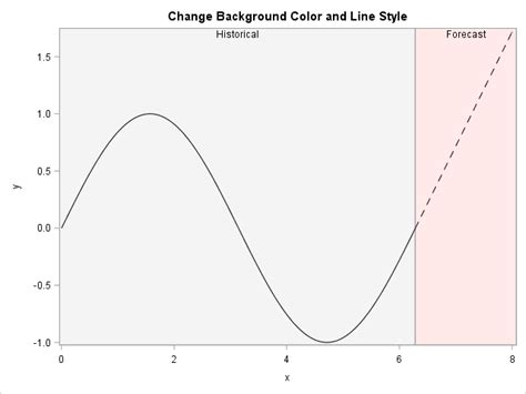 pattern line graph highlight forecast regions in graphs the do loop