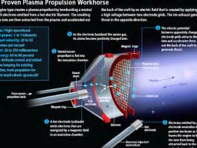 22 best images about ion propulsion on the smalls fuel efficiency and solar