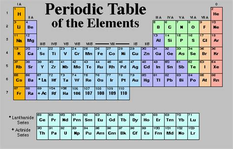 Periodic Table Review by Quot The Periodic Kingdom Quot Book Review