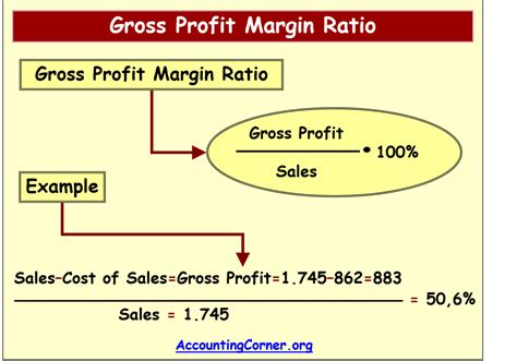 Find Sales Margin Calculator