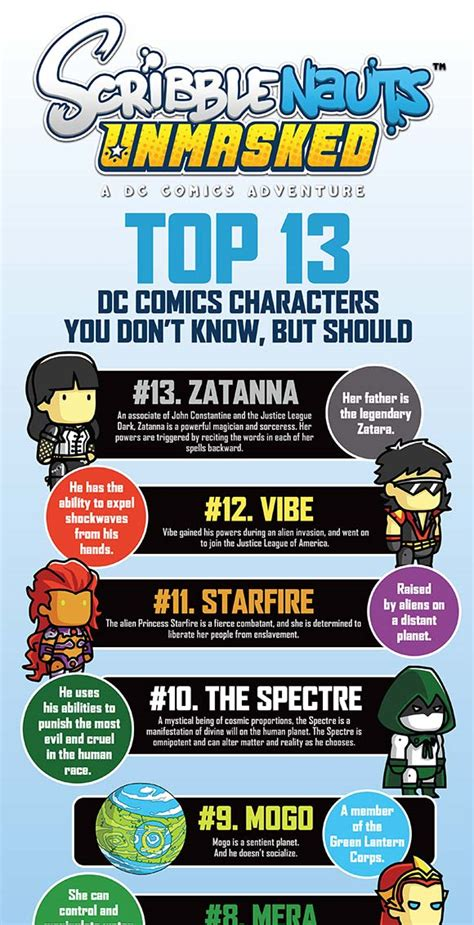 Top Ten List Of Characters You Should Idolise by Scribblenauts Presents The Top 13 Dc Comics Characters