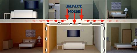 how to reduce noise in a room reduce impact noise with ceiling soundproofing