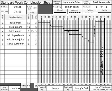 standard work template how to make standardized work combination table 1