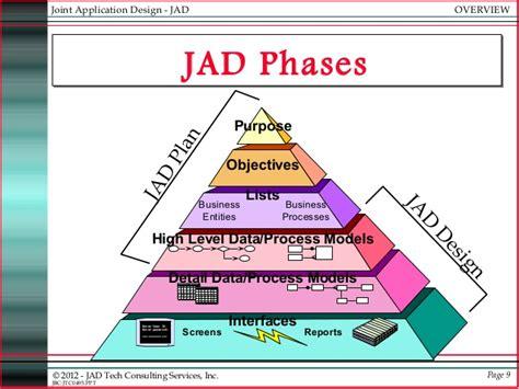rapid application development process ppt download