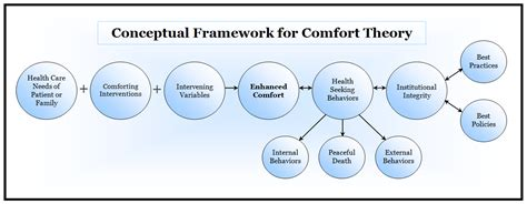 Comfort In Nursing by Comfort Care In Nursing The Concepts