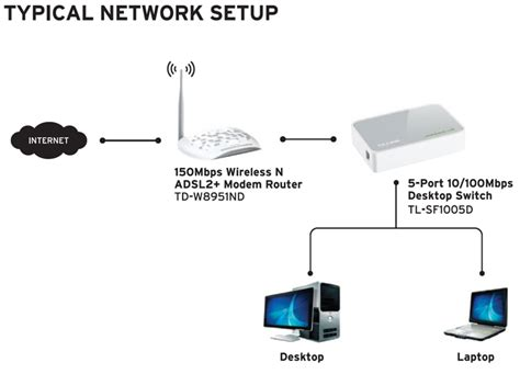 Tp Link Tl Sf 1024m tp link tl sf1005d linkdataguard