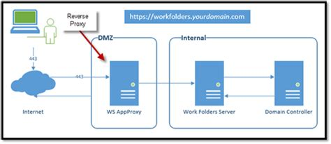 mobile access  files hosted  corporate file servers