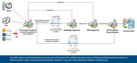 approval workflow diagram 7 best images of customer relations management diagram