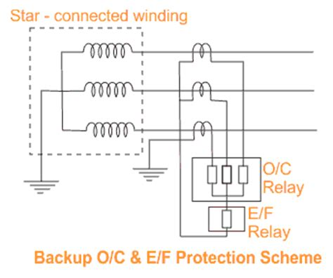 backup protection of transformer current and earth