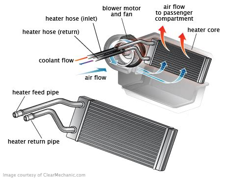 Evaporator Evap Cooling Coil Ac Toyota Corolla Tt 131 Sirip Kasar Be hvac blend door actuator replacement cost repairpal estimate