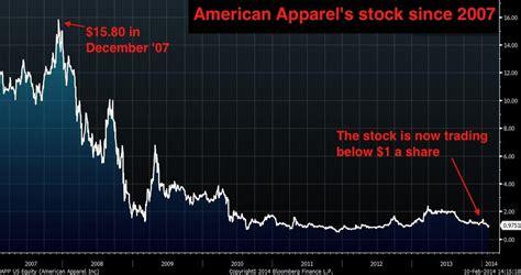 gas exchange isap 100 2014 pinterest dov charney dreams big for american apparel even as its