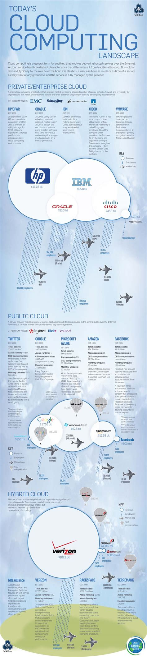 cloud computing infographic cloud computing landscape infographic quicklycode