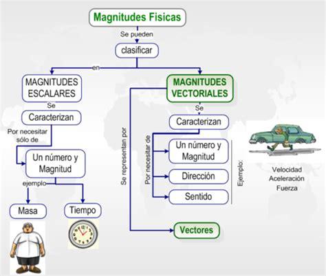 imagenes no vectoriales definicion fisica esiqie vectores