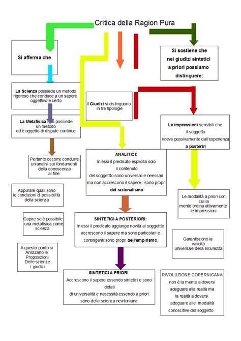 dialettica dell illuminismo pdf kant critica della ragion pratica