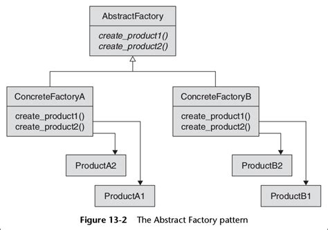 factory pattern vs abstract factory factory and abstract factory design pattern difference