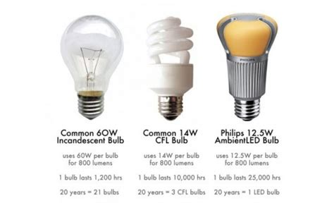 Best Light Bulbs by 2014 Incandescent Bulb Ban Got You Worried Here Are Some
