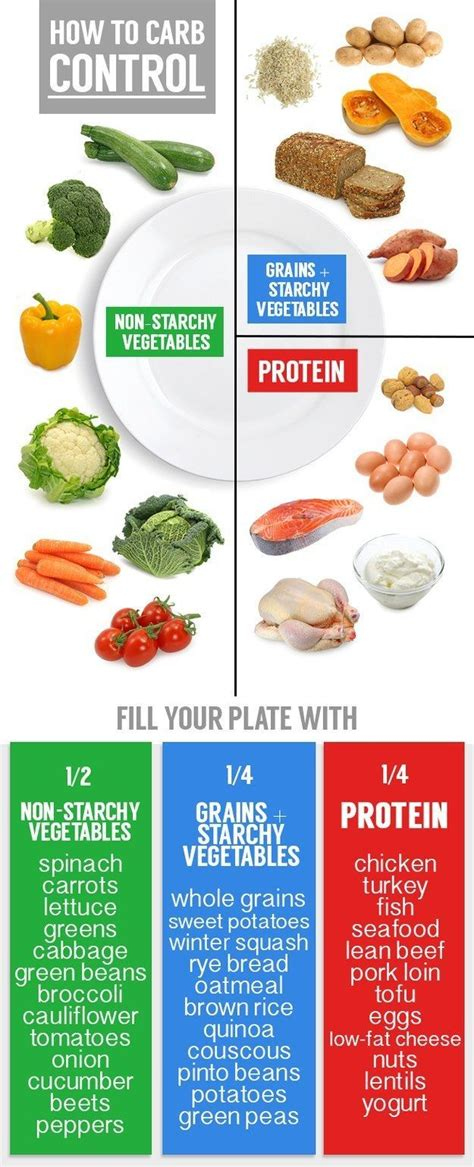 25 best ideas about portion plate on pinterest portion