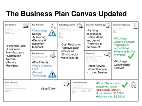the business plan canvas updated