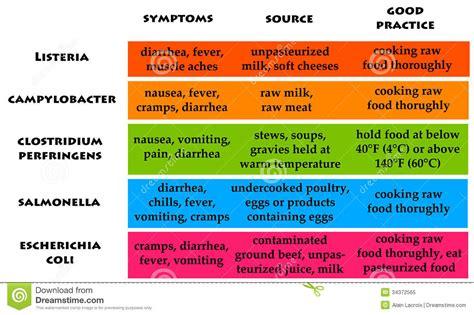 food poisoning stock illustration image of avoid danger 34372565