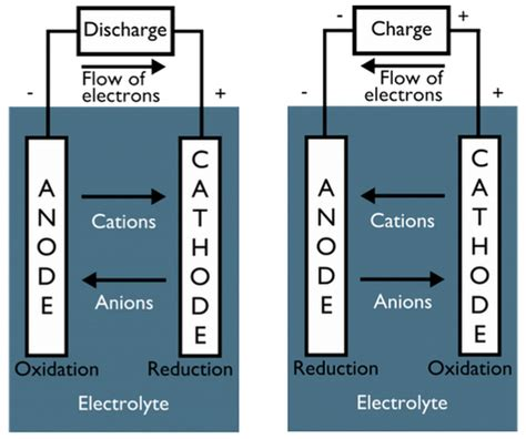 battery diagram positive negative how to remember cathode and anode clearly quora