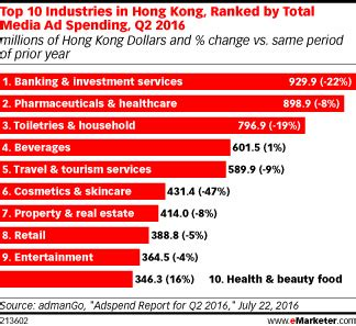 top adwords yearly spendings top spenders who spends ad spending drops in hong kong emarketer