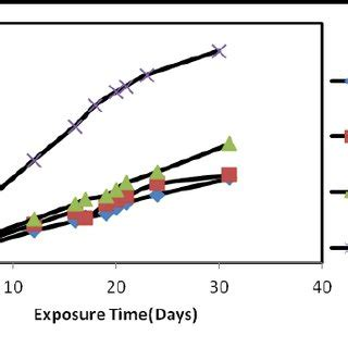 weight loss zinc variation of corrosion rate with exposure time for the