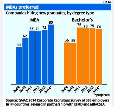 What Employers Look For In Mba Graduates Accreditation by More Employers Plan To Hire Mbas And Other Business School