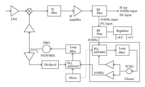 block diagram of pll ka band phase locked loop oscillator dielectric resonator