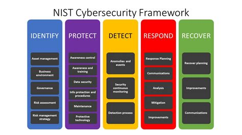 Nist Releases New Cyber Security Framework Draft Petermorin Com Cybersecurity Framework Template