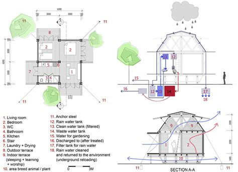 bamboo house design and floor plan blooming bamboo home by h p architects 171 teto arquitetura sustent 225 vel e paisagismo arquiteto