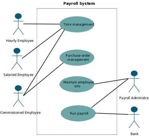 Use Case Templates To Instantly Create Use Case Diagrams Online Creately Blog Payroll System Template