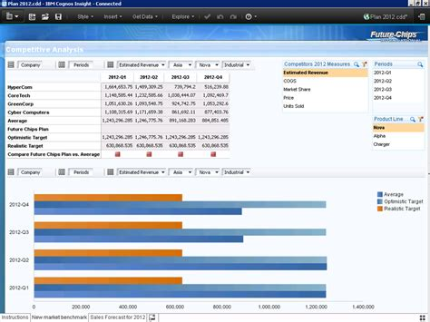 Plan Forecast The Performance Ideas Blog Cognos Dashboard Templates