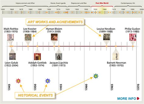 modern art movements timeline