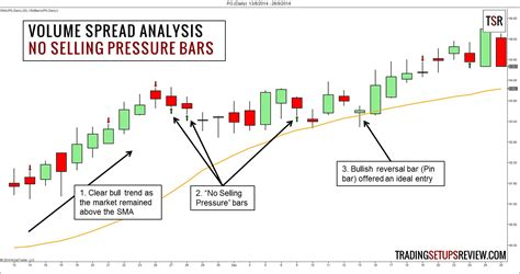volume pattern analysis your first guide to volume spread analysis vsa trading