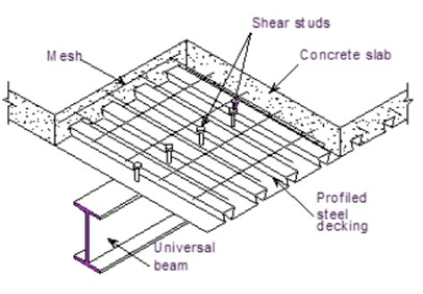 floor slab section guidelines for one way concrete flooring system bsbg