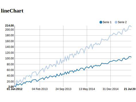 django tutorial chart django nvd3 0 6 0 python package index