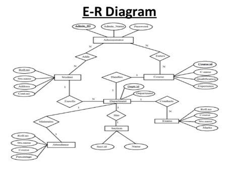 er diagram for student management system project student information system s i s