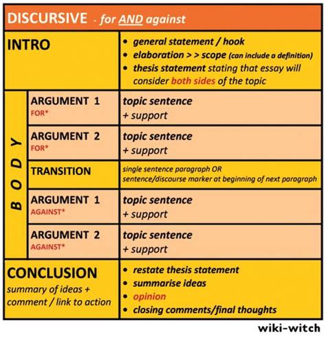 Discursive Essay Format by Discover Eap Upperint 5 Discussion Essay