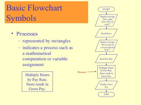 basic programming flowchart basic programming flowchart 28 images logic flow