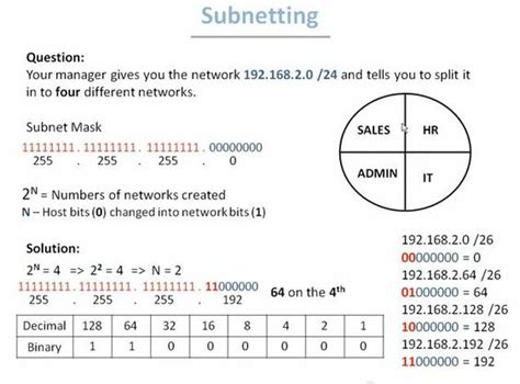 subnetting tutorial for dummies how to do subnetting ccna pinterest
