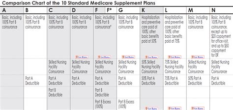 supplement plans medicare image gallery medicare chart 2015