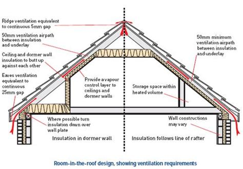 best loft insulation material existing loft space insulation trading depot
