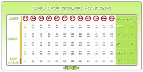 tabla de velocidades y sanciones tu blog del motor entrada en vigor de la reforma de la ley de tr 225 fico y