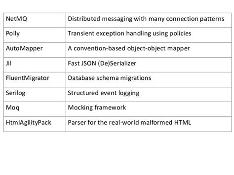 repository pattern error handling open source libraries for net developers
