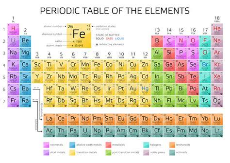 tavola periodica completa di tutto da stare mendeleev s periodic table of elements with new elements